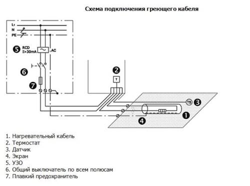 системы обогрева водостоков