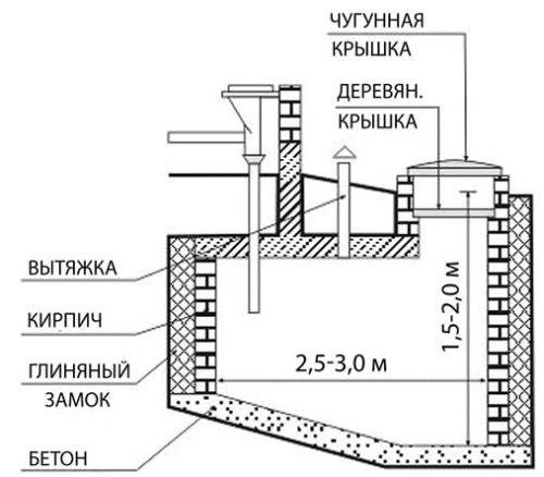 Размеры выгребной ямы