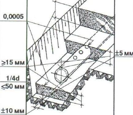 СНиП регулирует все параметры дренажной системы