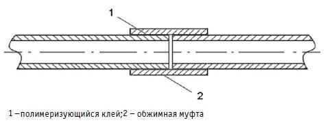 Схема муфтового соединения