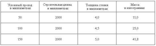 Труба канализационная чугунная: вес и размеры