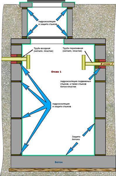 Внутренняя гидроизоляция камеры