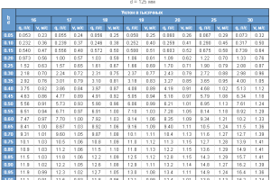 таблицы Лукиных диаметр 125 мм 2