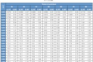 таблицы Лукиных диаметр 125 мм 3