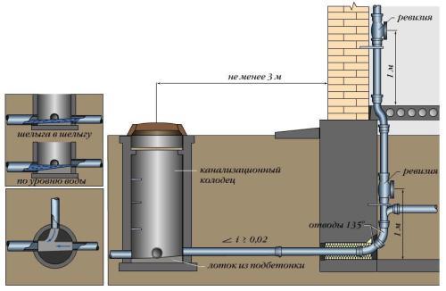 Обустройство частного канализационного колодца