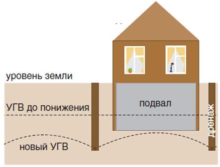 Траншейный дренаж позволяет значительно снизить уровень грунтовых вод