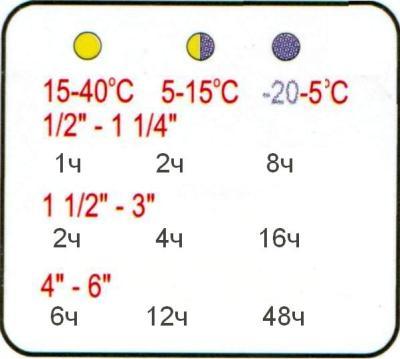 Продолжительность сушки соединения