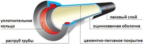 Составляющие трубы из ВШЧГ