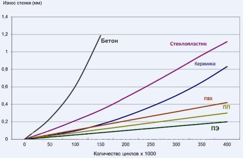 Все виды пластиковых труб обладают низкой износостойкостью