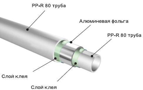Армированная ПП труба