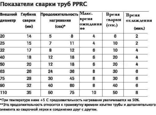 Таблица временных параметров сварки полипропиленовых труб канализации