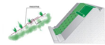 Дренажная канава: как укрепить стенки геосеткой