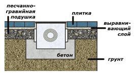 Схема установки дождеприемника