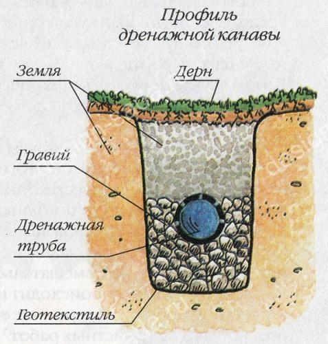 Схема дренажного «пирога»