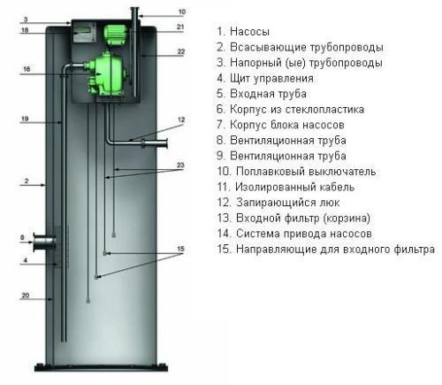 устройство канализационной