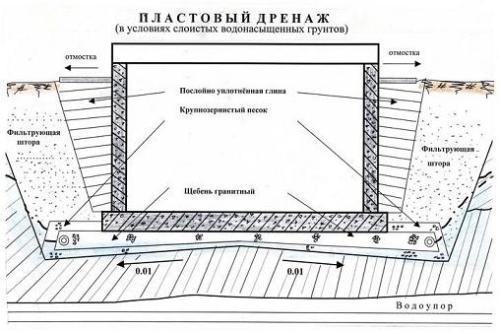 Схема устройства пластового
