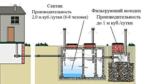 Гидроизоляция бетонных колодцев изнутри ярославль акриловые наливные полы хим состав