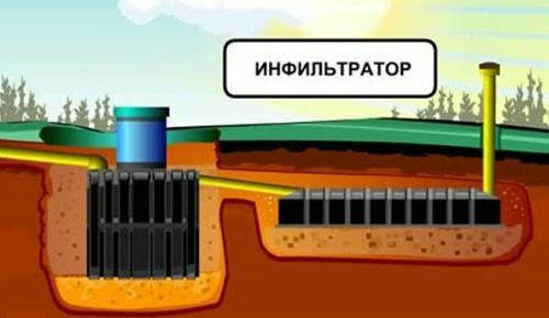 Схема установки: станция Танк и инфильтратор