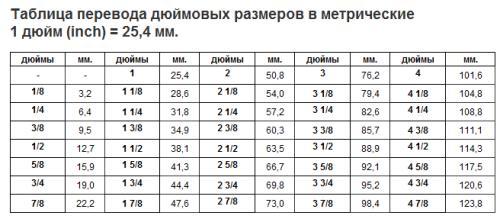 Перевод милиметров в дюймы