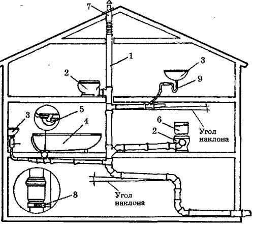 Схема внутренней канализации (1 – центральный канализационный стояк; 2 – унитаз; 3 – раковина; 4 – ванна; 5 – гидрозатвор; 6 – бачек унитаза; 7 – вентиляционный выход)