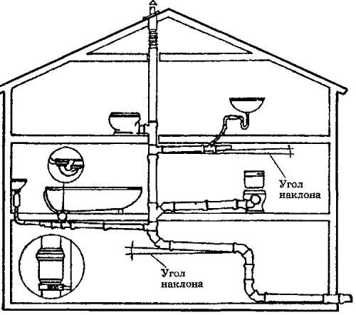 Внутренняя составляющая канализационной системы