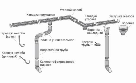 водосток из оцинкованной стали