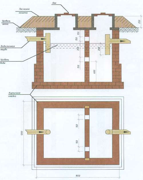 Схема выгребной ямы, построенной из кирпича
