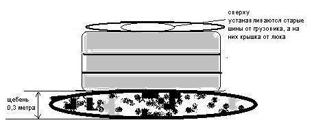 Выгребная яма для бани из покрышек своими руками