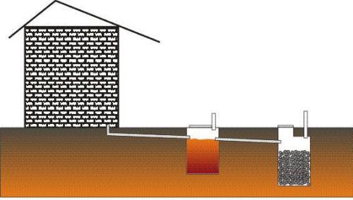 Общий вид выгребной ямы из двух емкостей