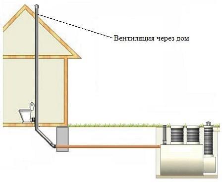 Фановый стояк, установленный внутри дома