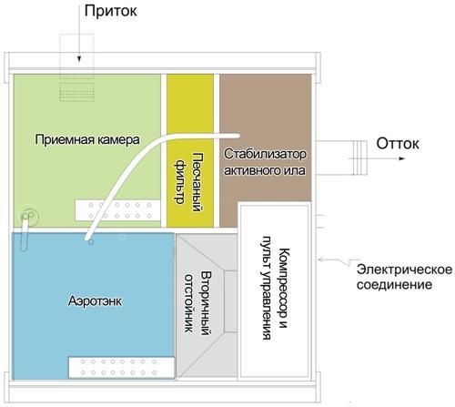 Принцип работы станции Топас
