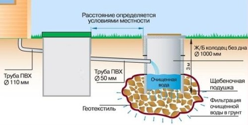 загородная локальная канализация