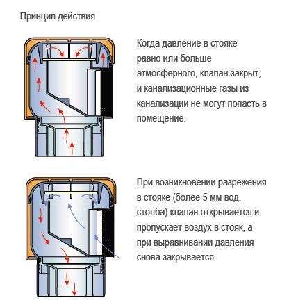 Принцип работы вентиляционного клапана